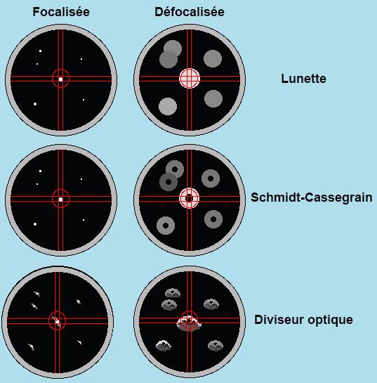 Diviseur optique - exemple étoile guide
